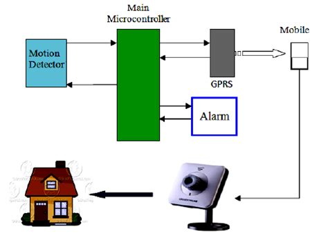 Intrusion detection system research paper youtube