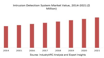 Intrusion detection system research paper